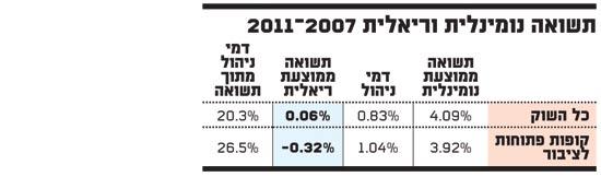 תשואה נומינלית וריאלית 2007-2011